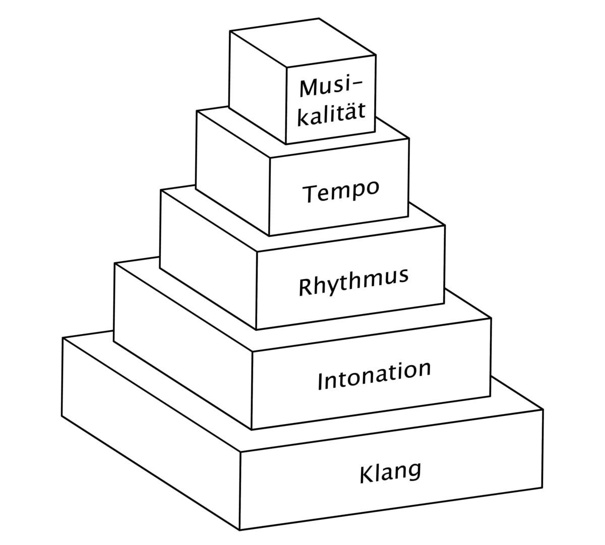 Geigenpyramide Methode